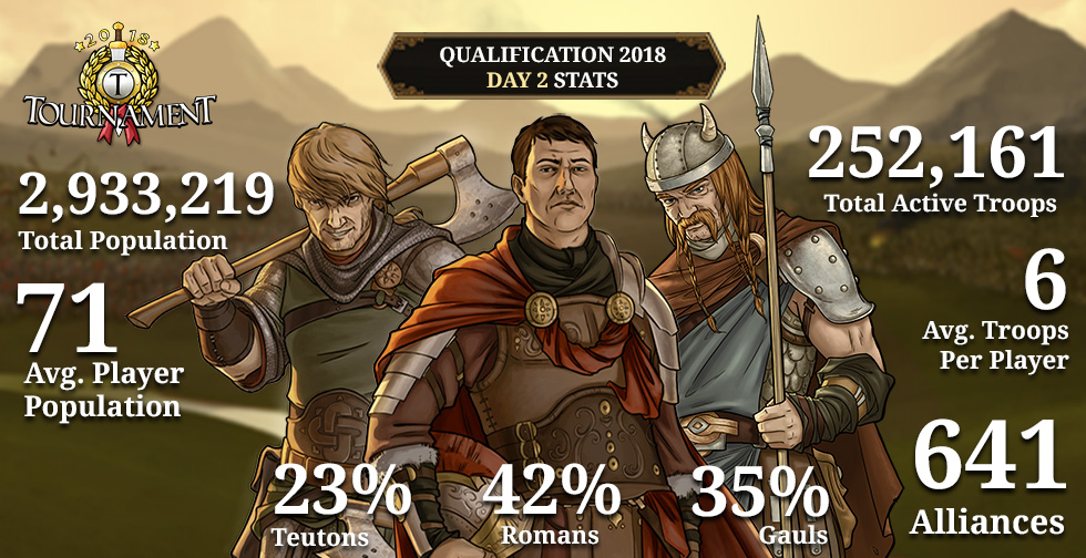 Travian Tournament 2018: Qualification Round Day 2 Infographic